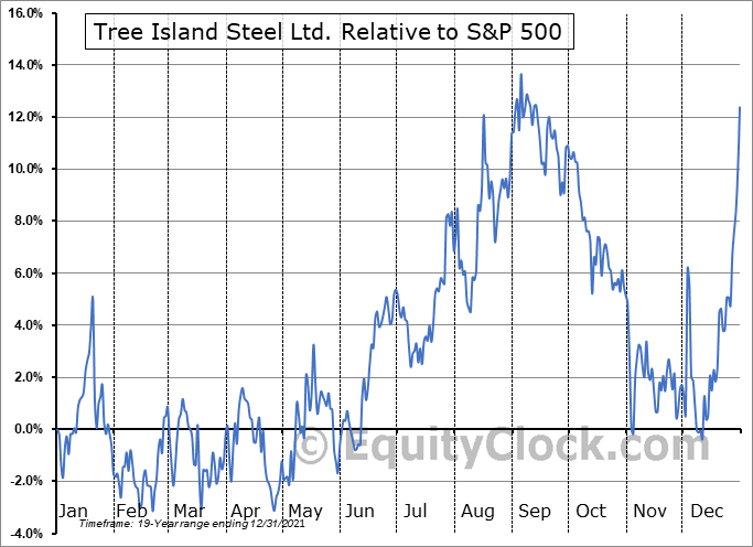 TSL.TO Relative to the S&P 500