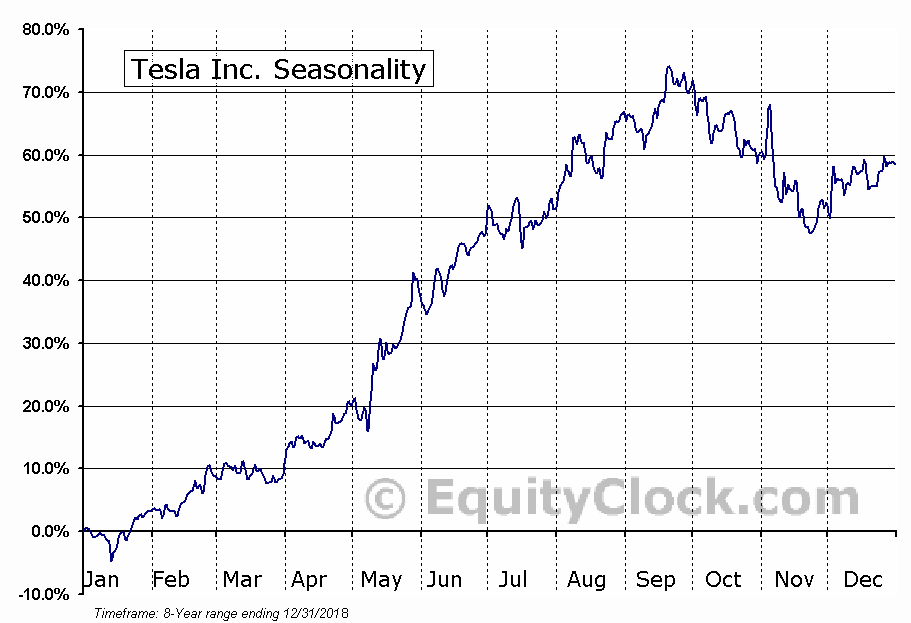 Tesla Inc. (NASD:TSLA) Seasonal Chart