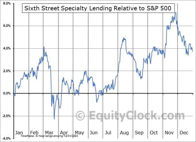 TSLX Relative to the S&P 500