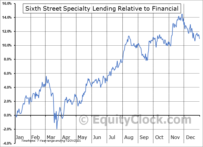 TSLX Relative to the Sector