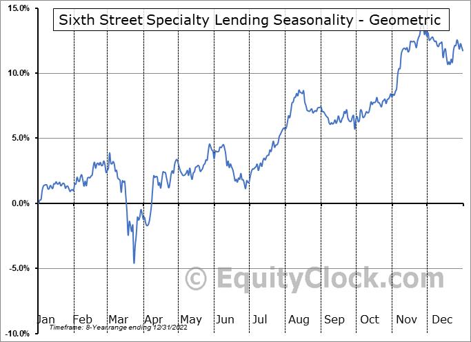 Sixth Street Specialty Lending (NYSE:TSLX) Seasonality