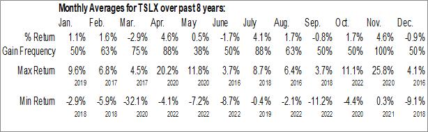 Monthly Seasonal Sixth Street Specialty Lending (NYSE:TSLX)