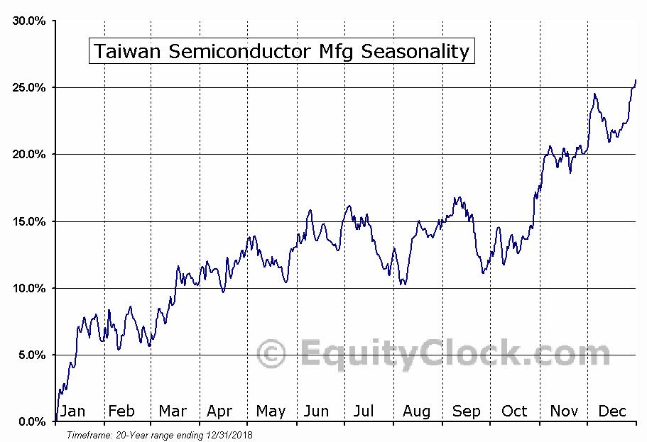 Taiwan Semiconductor Mfg (NYSE:TSM) Seasonal Chart