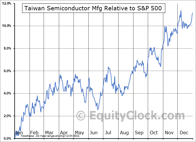 TSM Relative to the S&P 500