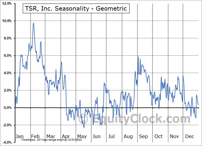 TSR, Inc. (NASD:TSRI) Seasonality