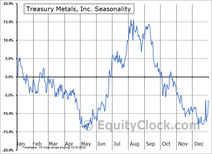 Treasury Metals, Inc. (OTCMKT:TSRMF) Seasonality