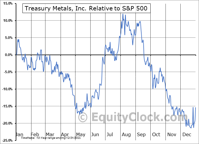 TSRMF Relative to the S&P 500