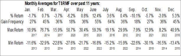 Monthly Seasonal Treasury Metals, Inc. (OTCMKT:TSRMF)