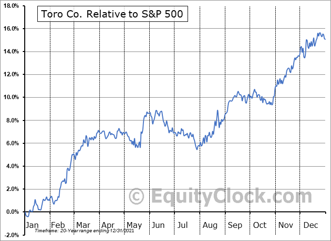 TTC Relative to the S&P 500