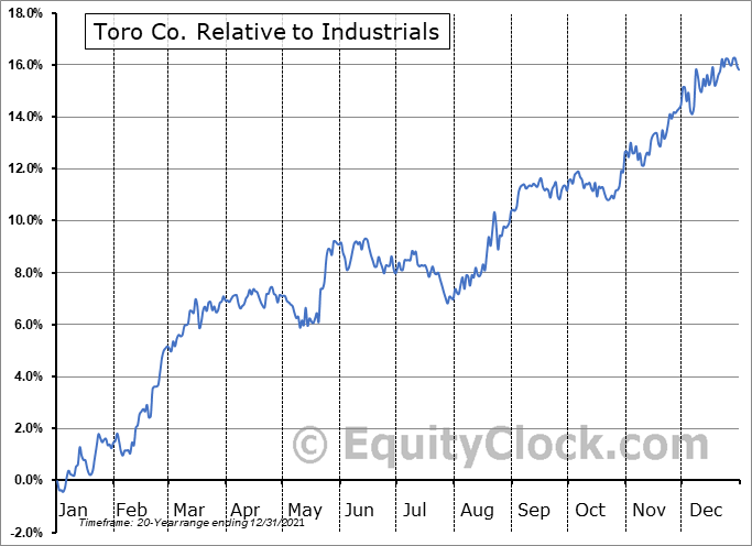 TTC Relative to the Sector