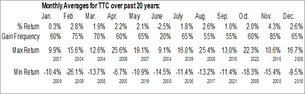 Monthly Seasonal Toro Co. (NYSE:TTC)