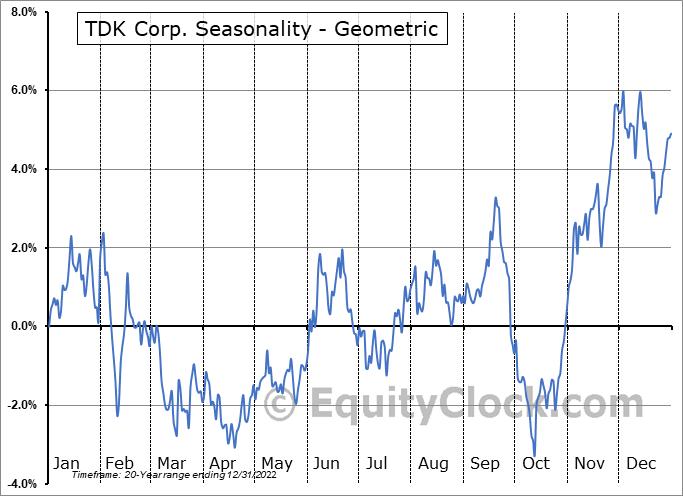 TDK Corp. (OTCMKT:TTDKY) Seasonality