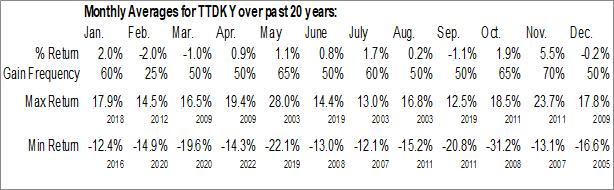 Monthly Seasonal TDK Corp. (OTCMKT:TTDKY)