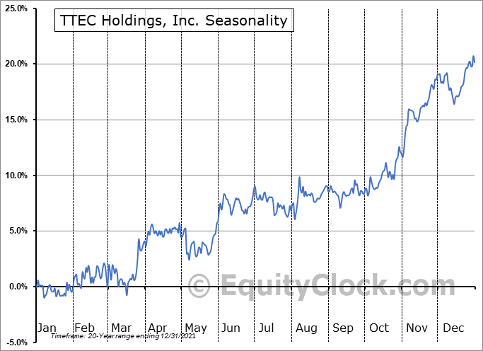TTEC Holdings, Inc. (NASD:TTEC) Seasonality