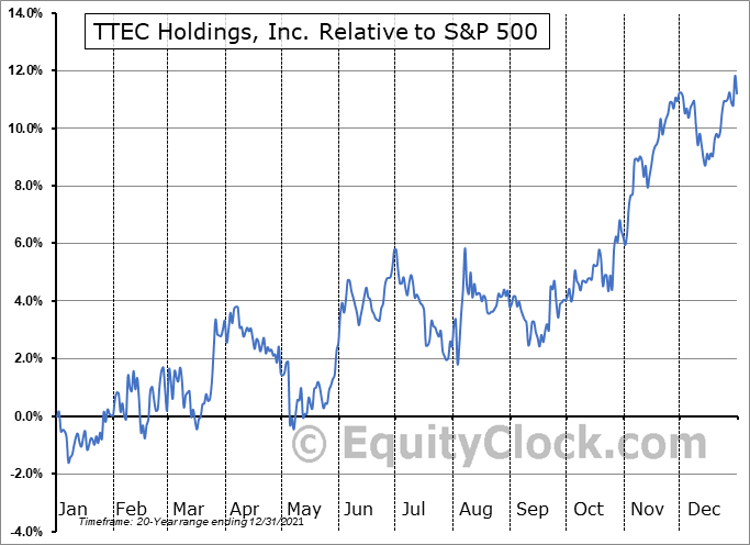 TTEC Relative to the S&P 500