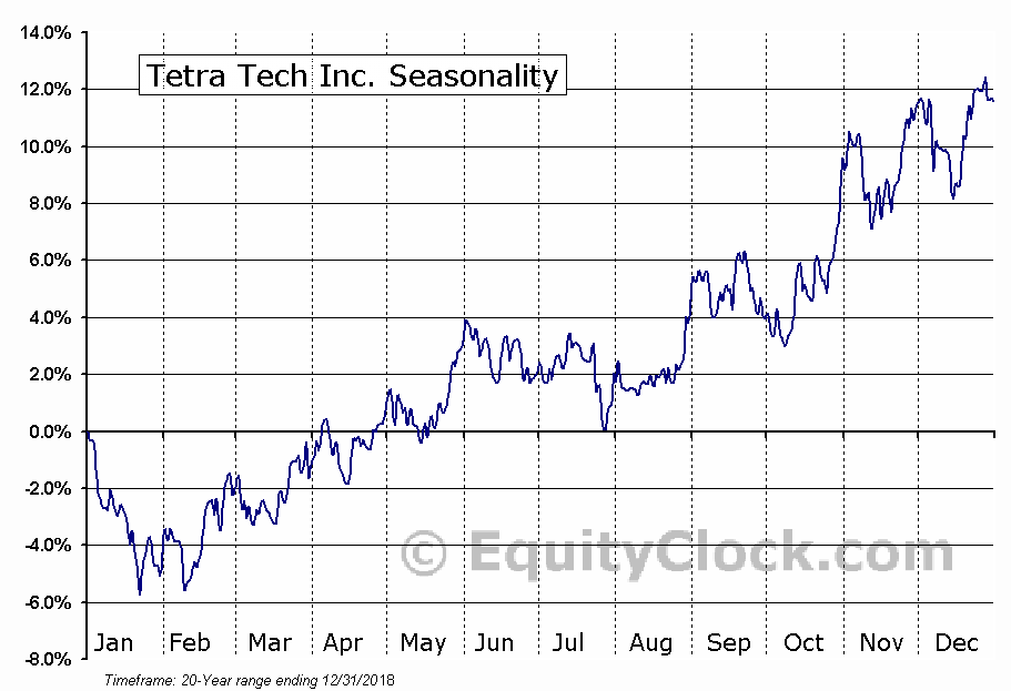 Tetra Tech, Inc. (NASDAQ:TTEK) Seasonal Chart