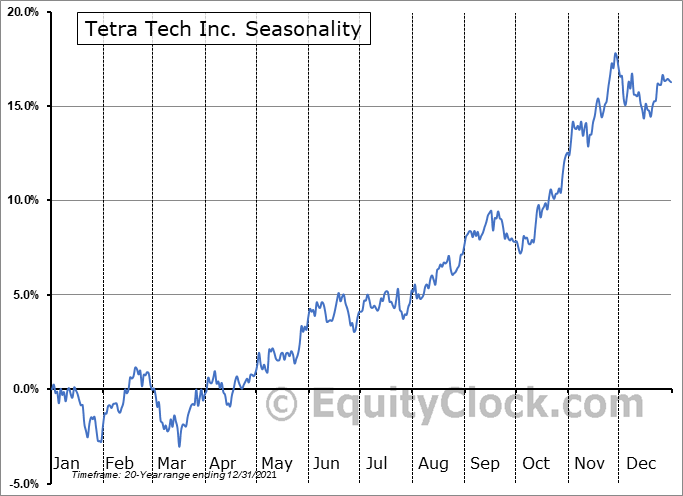 Tetra Tech Inc. (NASD:TTEK) Seasonal Chart