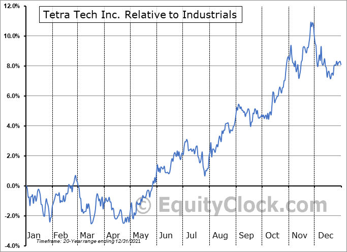TTEK Relative to the Sector