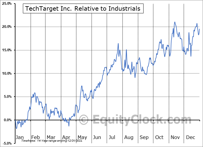 TTGT Relative to the Sector