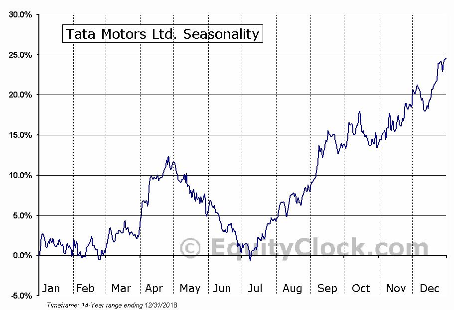 Tata Motors Ltd. (NYSE:TTM) Seasonal Chart