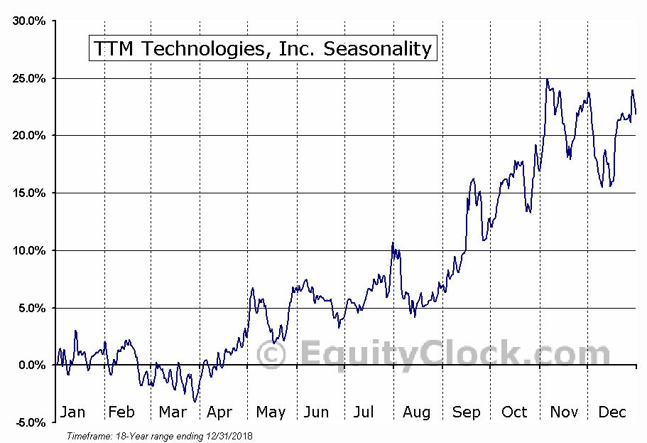 TTM Technologies, Inc. (NASD:TTMI) Seasonal Chart
