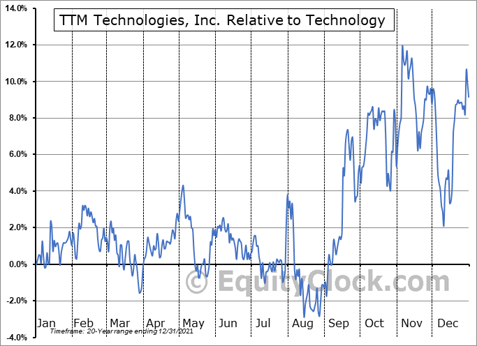 TTMI Relative to the Sector