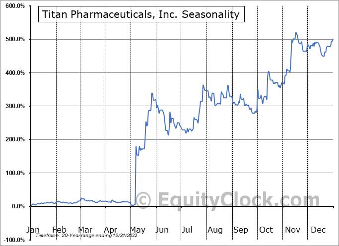 Titan Pharmaceuticals, Inc. (NASD:TTNP) Seasonality