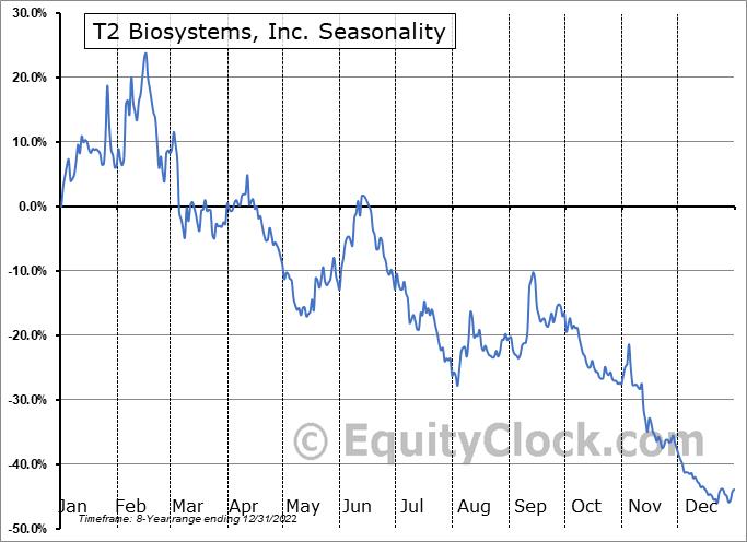 T2 Biosystems, Inc. (NASD:TTOO) Seasonality