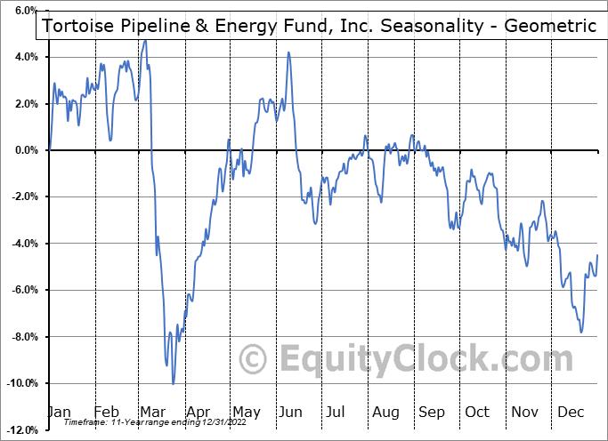 Tortoise Pipeline & Energy Fund, Inc. (NYSE:TTP) Seasonality
