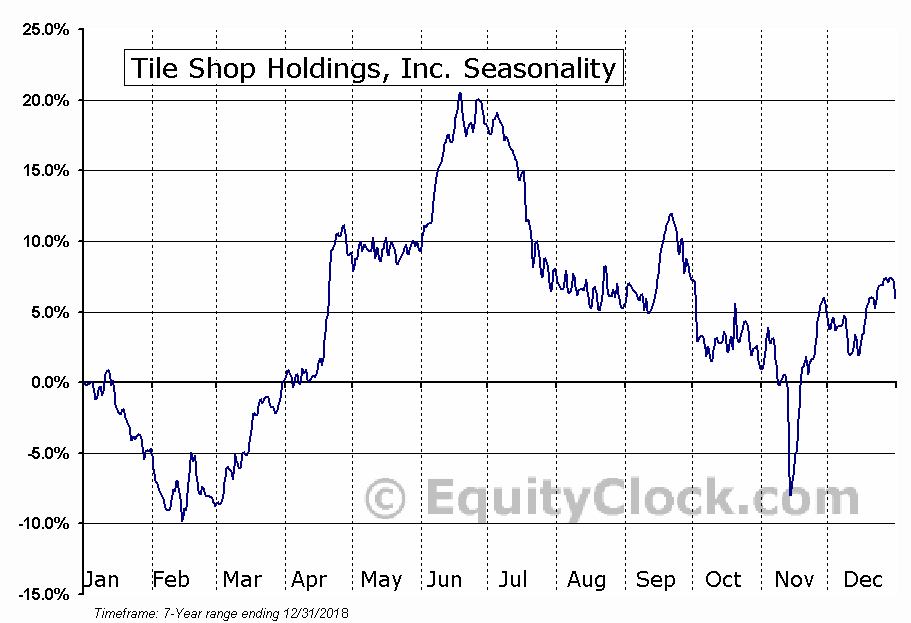 Tile Shop Holdings, Inc. (NASD:TTS) Seasonal Chart
