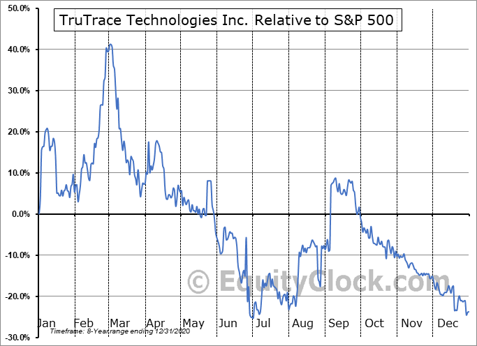 TTT.CA Relative to the S&P 500