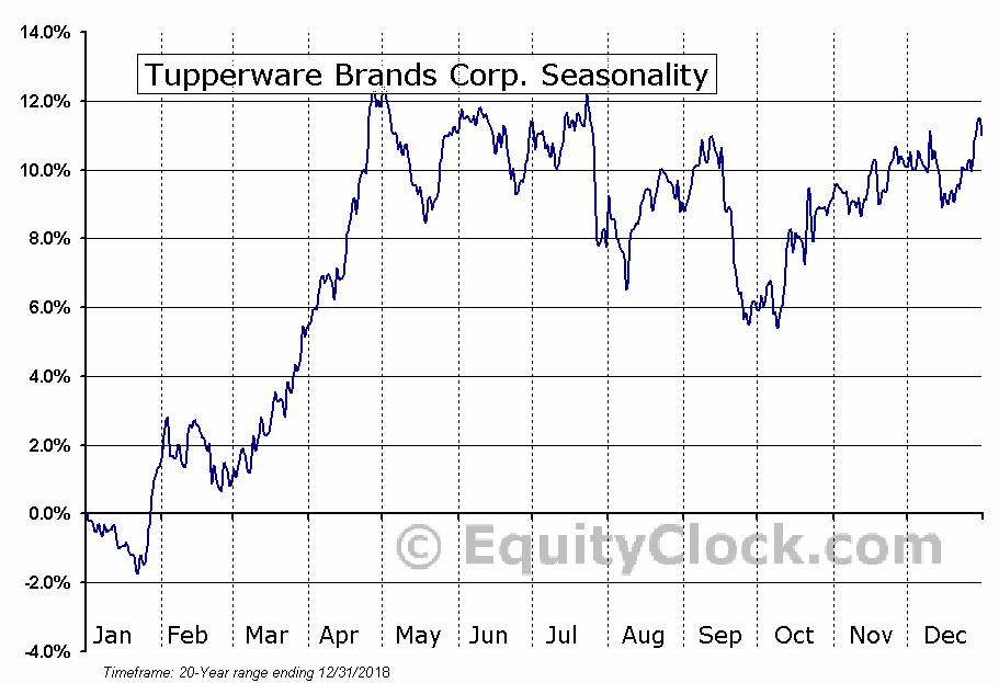 Tupperware Brands Corp. (NYSE:TUP) Seasonal Chart