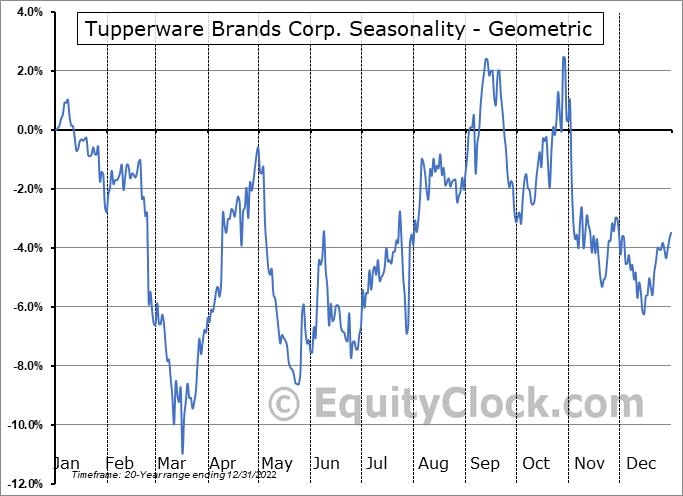 Tupperware Brands Corp. (NYSE:TUP) Seasonality