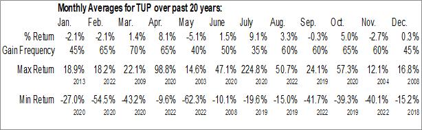 Monthly Seasonal Tupperware Brands Corp. (NYSE:TUP)