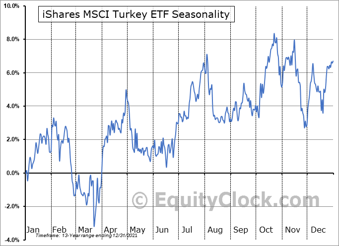 iShares MSCI Turkey ETF (NASD:TUR) Seasonal Chart