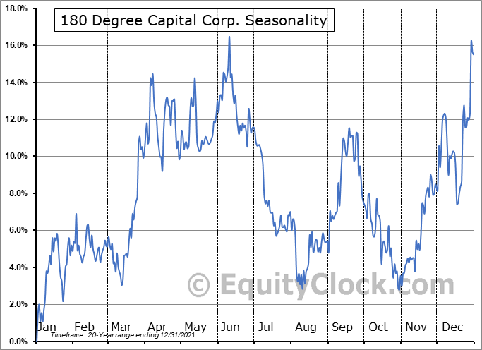 180 Degree Capital Corp. (NASD:TURN) Seasonal Chart