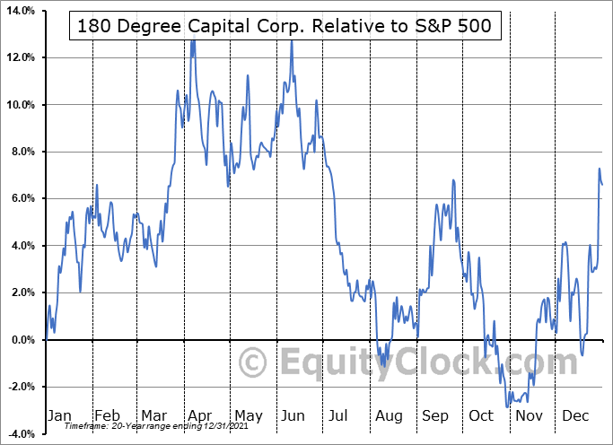 TURN Relative to the S&P 500