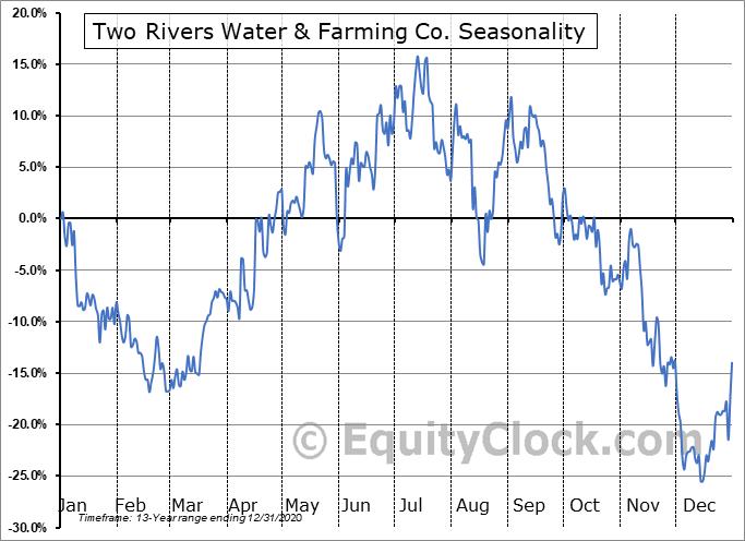 Two Rivers Water & Farming Co. (OTCMKT:TURV) Seasonality