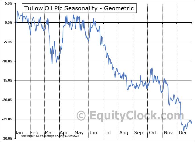 Tullow Oil Plc (OTCMKT:TUWOY) Seasonality