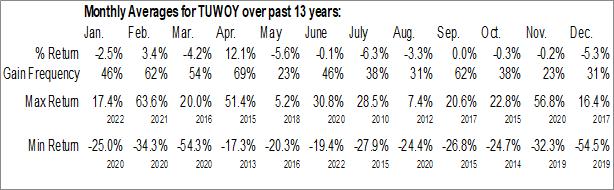 Monthly Seasonal Tullow Oil Plc (OTCMKT:TUWOY)