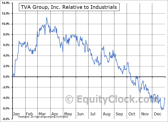 TVA-B.TO Relative to the Sector