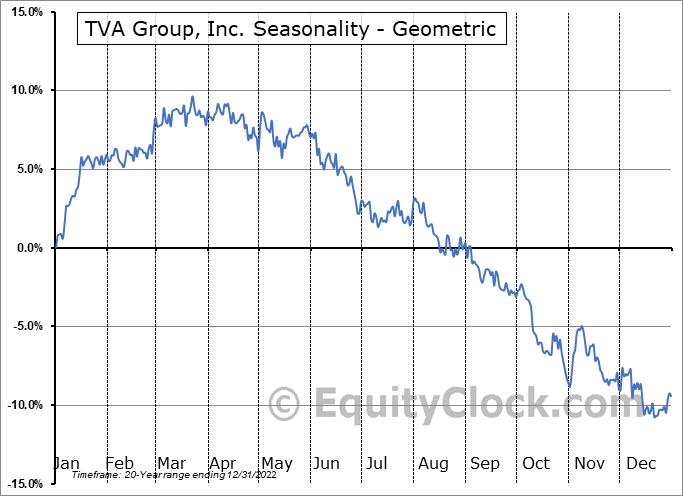TVA Group, Inc. (TSE:TVA/B.TO) Seasonality