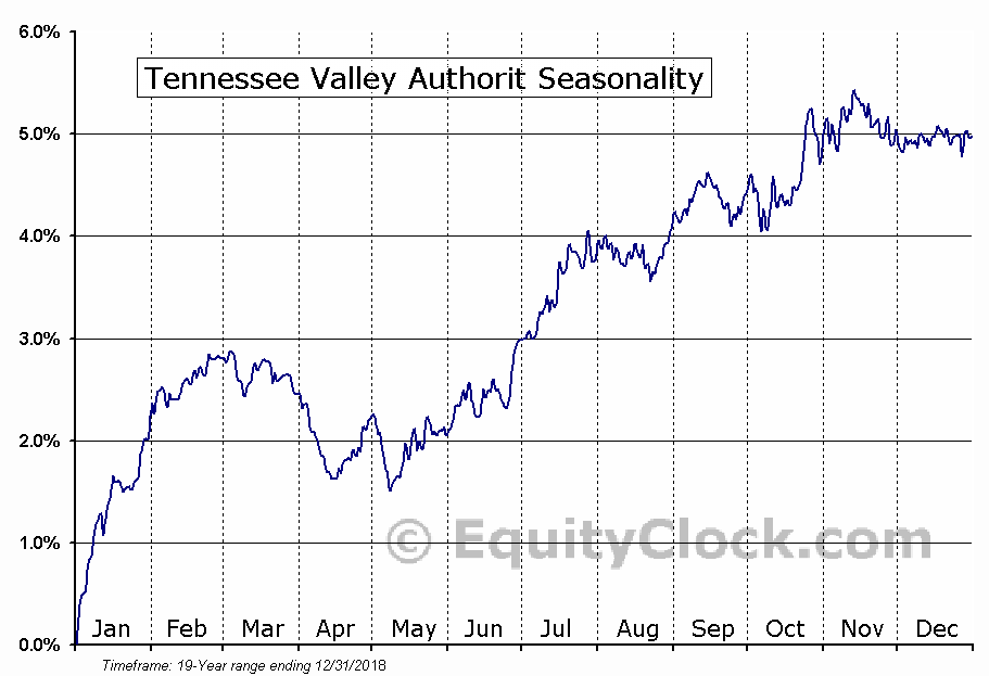 Tennessee Valley Authorit (NYSE:TVE) Seasonal Chart