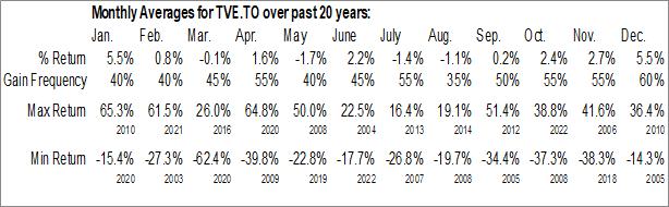 Monthly Seasonal Tamarack Valley Energy Ltd. (TSE:TVE.TO)