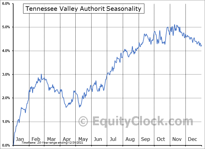 Tennessee Valley Authorit (NYSE:TVE) Seasonality
