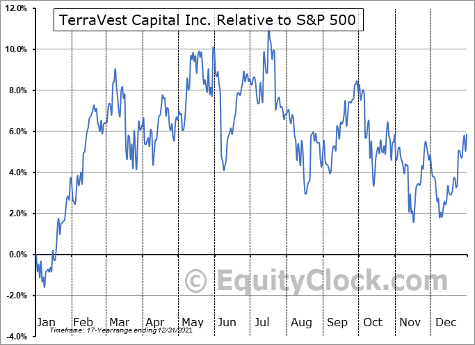 TVK.TO Relative to the S&P 500