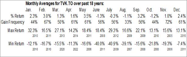 Monthly Seasonal TerraVest Capital Inc. (TSE:TVK.TO)