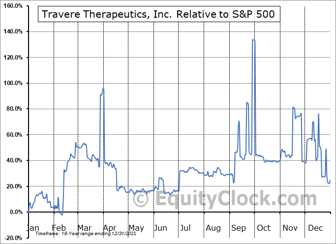 TVTX Relative to the S&P 500