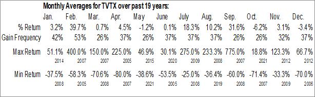 Monthly Seasonal Travere Therapeutics, Inc. (NASD:TVTX)