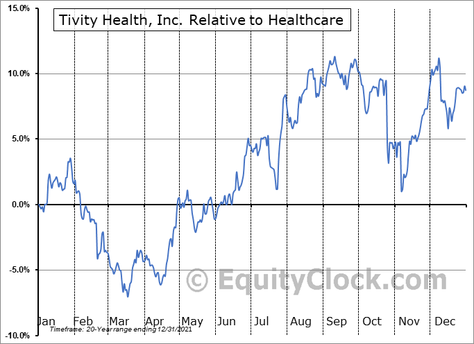 TVTY Relative to the Sector